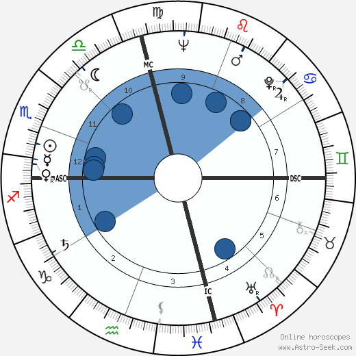 Bob Mathias wikipedia, horoscope, astrology, instagram