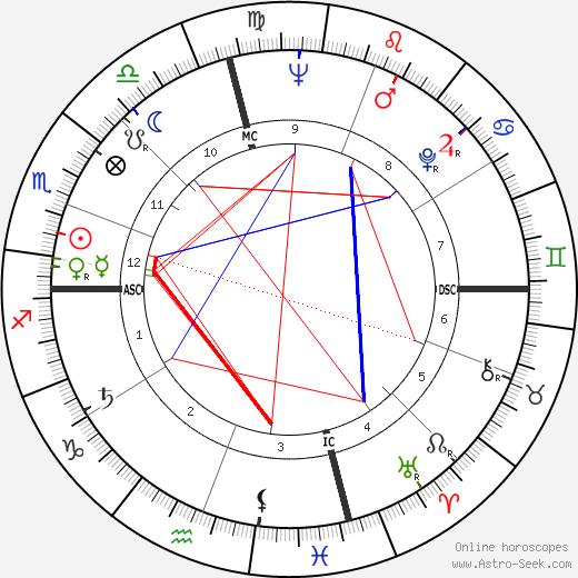 Роберт Мэтиас Bob Mathias день рождения гороскоп, Bob Mathias Натальная карта онлайн