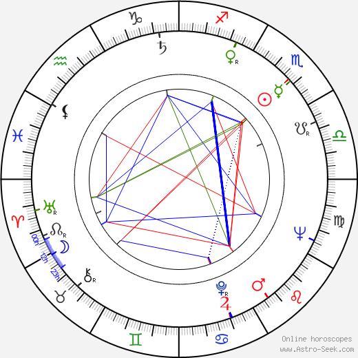Bora Todorovic tema natale, oroscopo, Bora Todorovic oroscopi gratuiti, astrologia