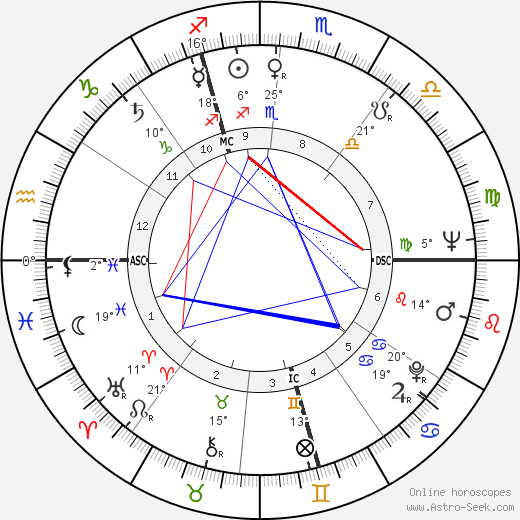 Bruno Huber birth chart, biography, wikipedia 2019, 2020