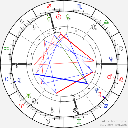Bruno Huber astro natal birth chart, Bruno Huber horoscope, astrology