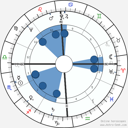 Clifford Irving wikipedia, horoscope, astrology, instagram