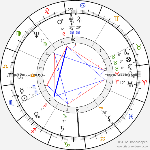 Clifford Irving birth chart, biography, wikipedia 2019, 2020