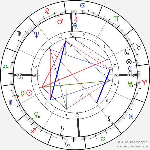 Clifford Irving birth chart, Clifford Irving astro natal horoscope, astrology