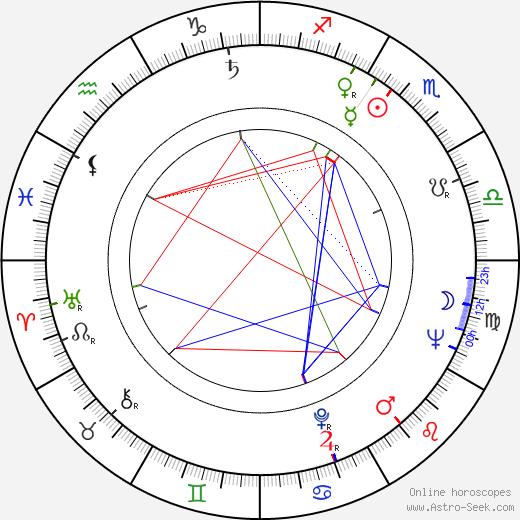 Dáša Neblechová astro natal birth chart, Dáša Neblechová horoscope, astrology