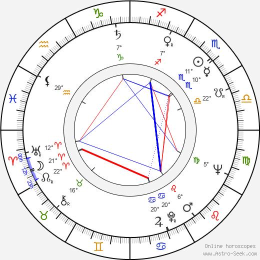 Doris Roberts birth chart, biography, wikipedia 2019, 2020