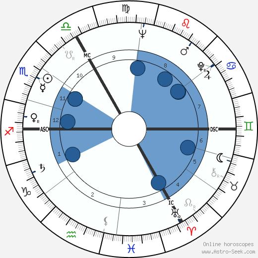 Edouard Ptak wikipedia, horoscope, astrology, instagram