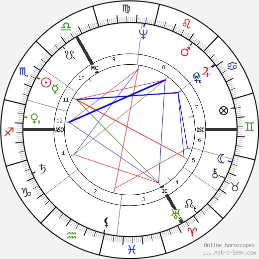 Edouard Ptak tema natale, oroscopo, Edouard Ptak oroscopi gratuiti, astrologia
