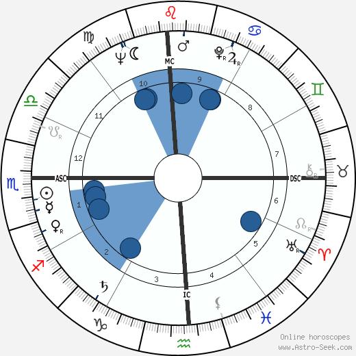 Edward Higgins White wikipedia, horoscope, astrology, instagram