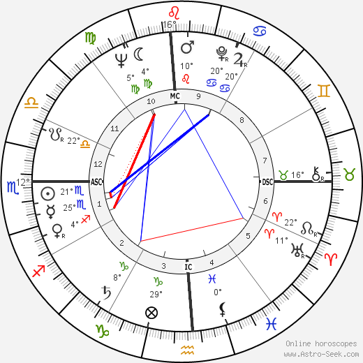 Edward Higgins White birth chart, biography, wikipedia 2018, 2019