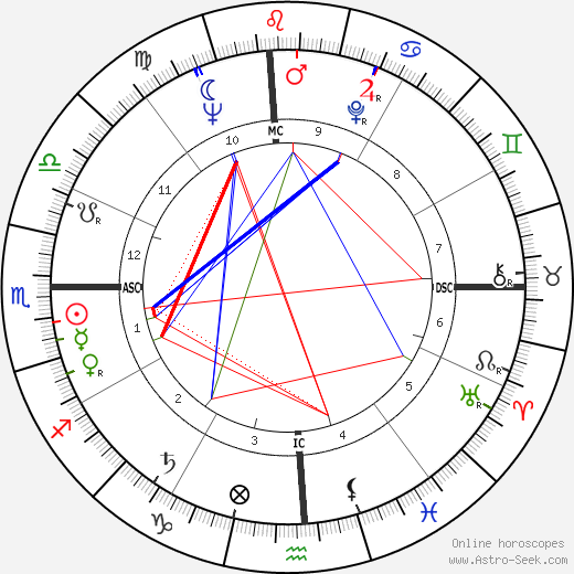 Edward Higgins White astro natal birth chart, Edward Higgins White horoscope, astrology