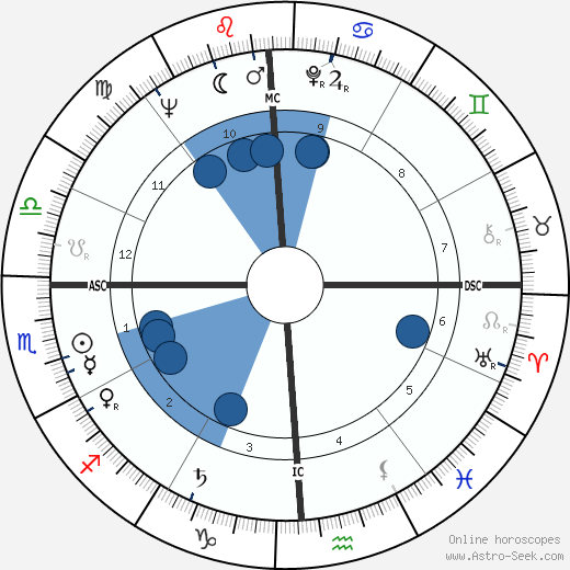 Fred R. Harris wikipedia, horoscope, astrology, instagram