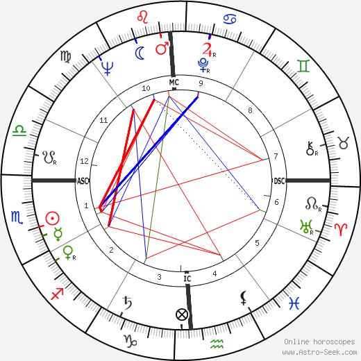 Fred R. Harris день рождения гороскоп, Fred R. Harris Натальная карта онлайн