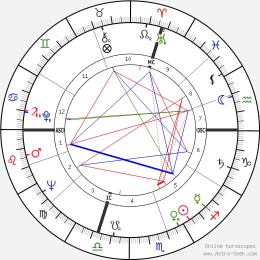 Jacques Foix tema natale, oroscopo, Jacques Foix oroscopi gratuiti, astrologia