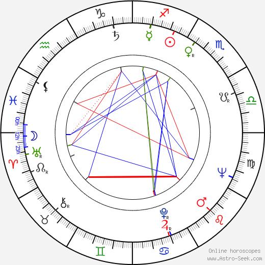 Jacques Hamel birth chart, Jacques Hamel astro natal horoscope, astrology