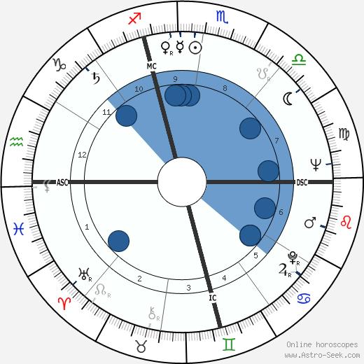 James Edmund Groppi wikipedia, horoscope, astrology, instagram