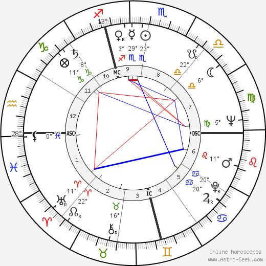 James Edmund Groppi birth chart, biography, wikipedia 2019, 2020