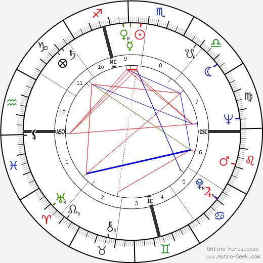 James Edmund Groppi birth chart, James Edmund Groppi astro natal horoscope, astrology