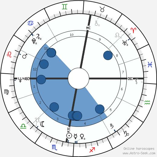 James Francis Dunnachie wikipedia, horoscope, astrology, instagram