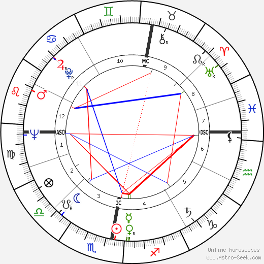 James Francis Dunnachie birth chart, James Francis Dunnachie astro natal horoscope, astrology