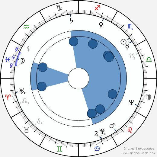 John Scott wikipedia, horoscope, astrology, instagram