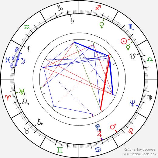 John Scott astro natal birth chart, John Scott horoscope, astrology