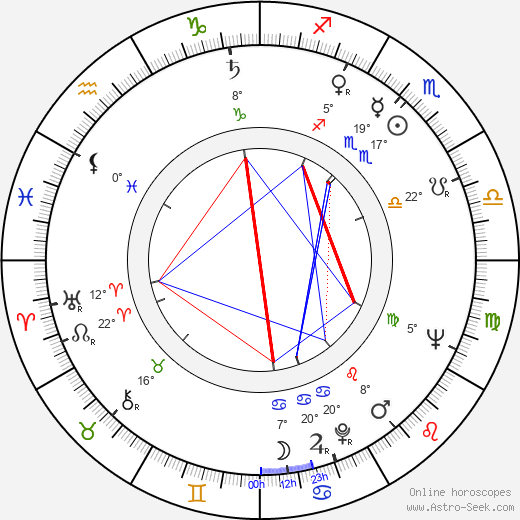 Josef Vinklář birth chart, biography, wikipedia 2019, 2020