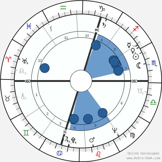 Josette Amiel wikipedia, horoscope, astrology, instagram