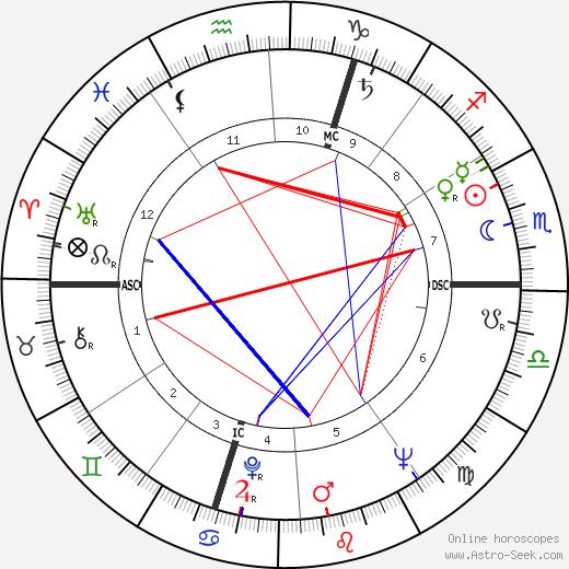 Josette Amiel tema natale, oroscopo, Josette Amiel oroscopi gratuiti, astrologia