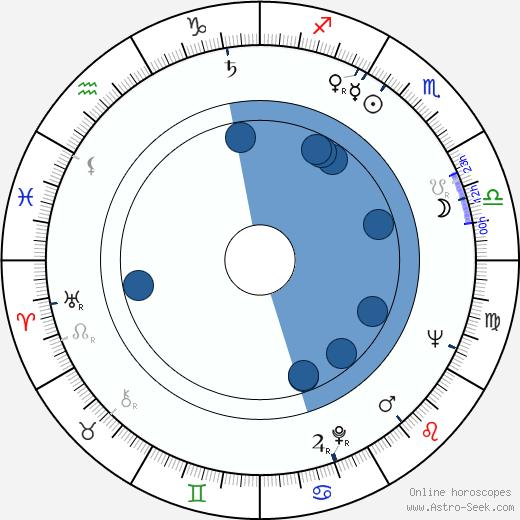 Karl Merkatz wikipedia, horoscope, astrology, instagram