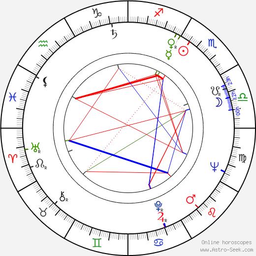 Karl Merkatz birth chart, Karl Merkatz astro natal horoscope, astrology
