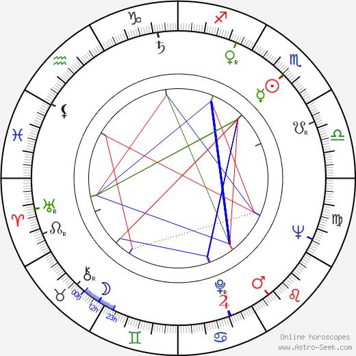 Karla Runkehl astro natal birth chart, Karla Runkehl horoscope, astrology
