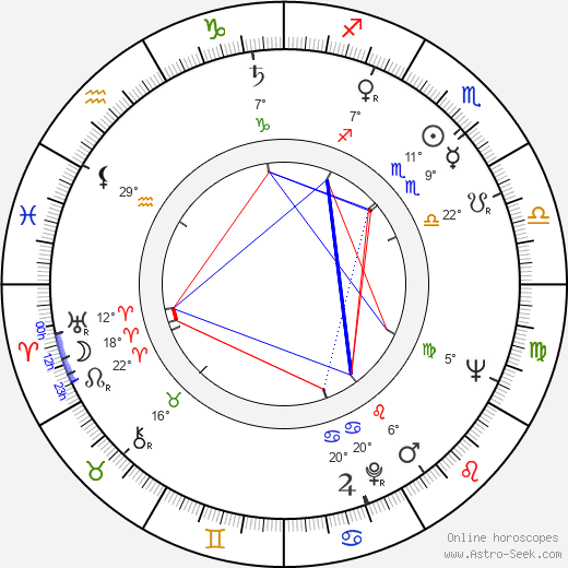 Kate Reid birth chart, biography, wikipedia 2020, 2021