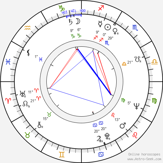 Leo Nordberg birth chart, biography, wikipedia 2019, 2020
