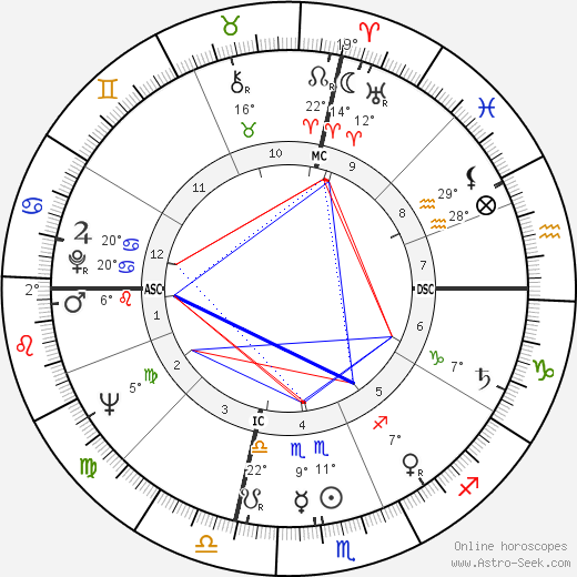 Lois Smith birth chart, biography, wikipedia 2019, 2020