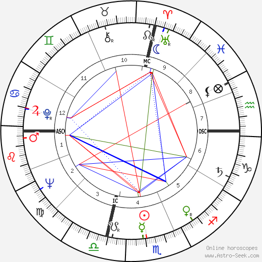 Lois Smith astro natal birth chart, Lois Smith horoscope, astrology