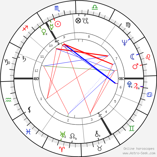 Michel Robin tema natale, oroscopo, Michel Robin oroscopi gratuiti, astrologia