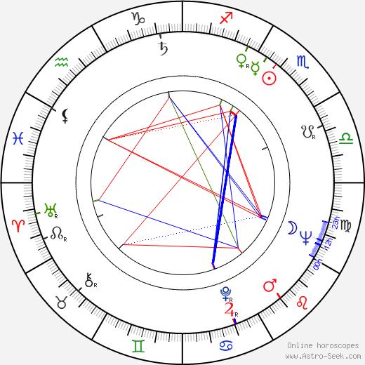 Monique Mercure день рождения гороскоп, Monique Mercure Натальная карта онлайн