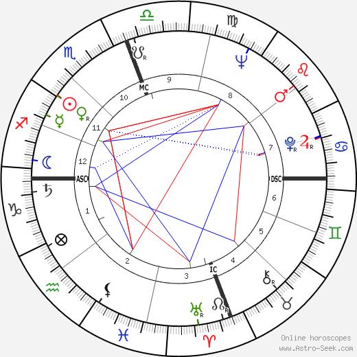 Оуэн Кей Гэрриот Owen K. Garriott день рождения гороскоп, Owen K. Garriott Натальная карта онлайн