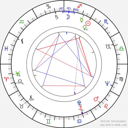 Peter Hall tema natale, oroscopo, Peter Hall oroscopi gratuiti, astrologia