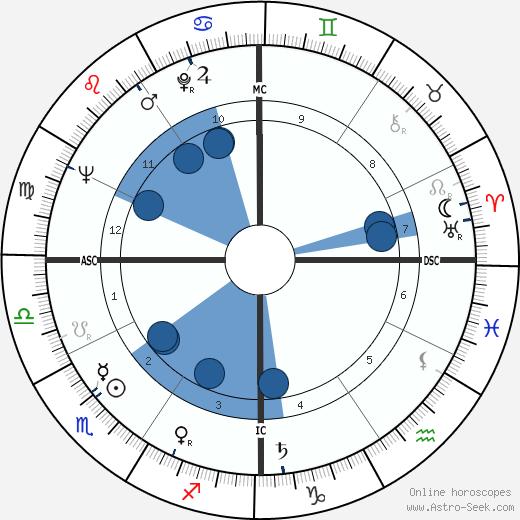 Richard Groat wikipedia, horoscope, astrology, instagram