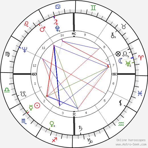 Richard Groat день рождения гороскоп, Richard Groat Натальная карта онлайн