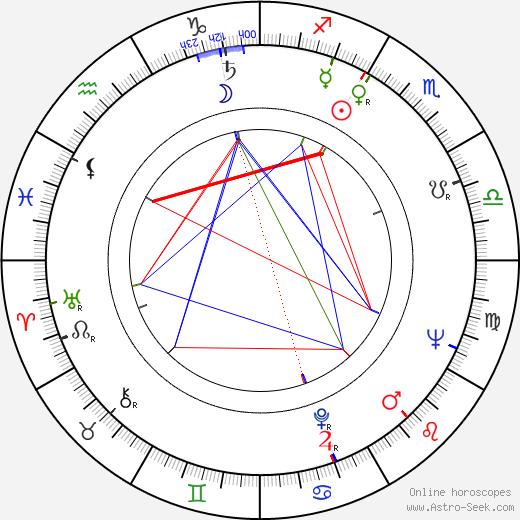 Robert Easton tema natale, oroscopo, Robert Easton oroscopi gratuiti, astrologia