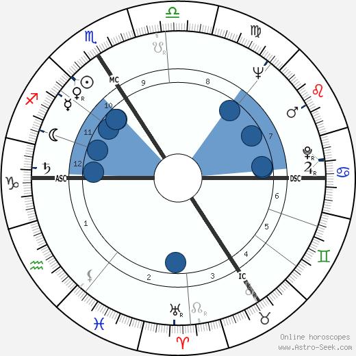 Roger Busata wikipedia, horoscope, astrology, instagram