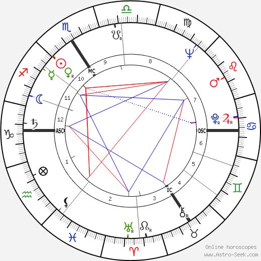 Roger Busata день рождения гороскоп, Roger Busata Натальная карта онлайн