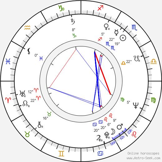Romuald Drobaczynski birth chart, biography, wikipedia 2019, 2020