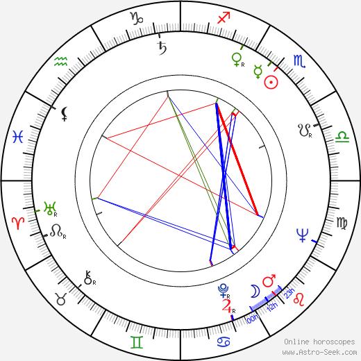 Romuald Drobaczynski birth chart, Romuald Drobaczynski astro natal horoscope, astrology