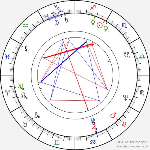Saulo Haarla birth chart, Saulo Haarla astro natal horoscope, astrology