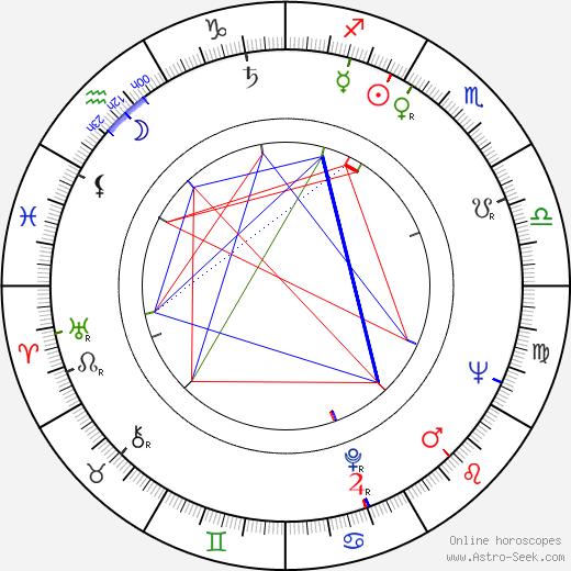 Uladzimir Karatkevič день рождения гороскоп, Uladzimir Karatkevič Натальная карта онлайн
