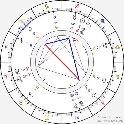Vojtěch Ron birth chart, biography, wikipedia 2019, 2020